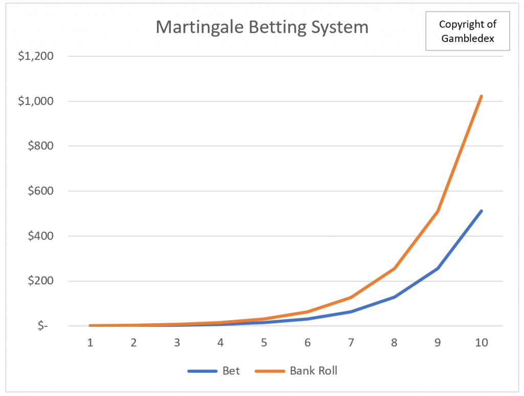 Martingale Betting System - Perfect for Online Gambling 2