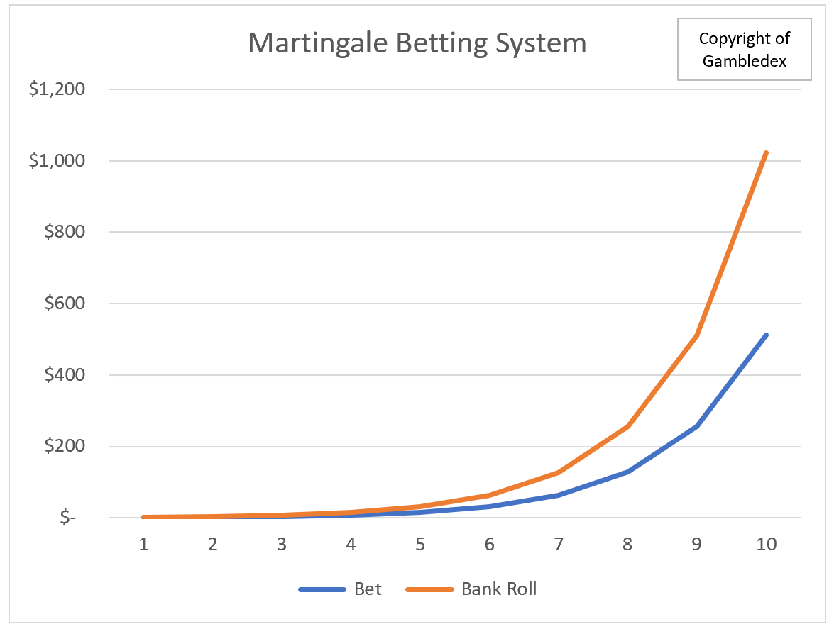 Betting System