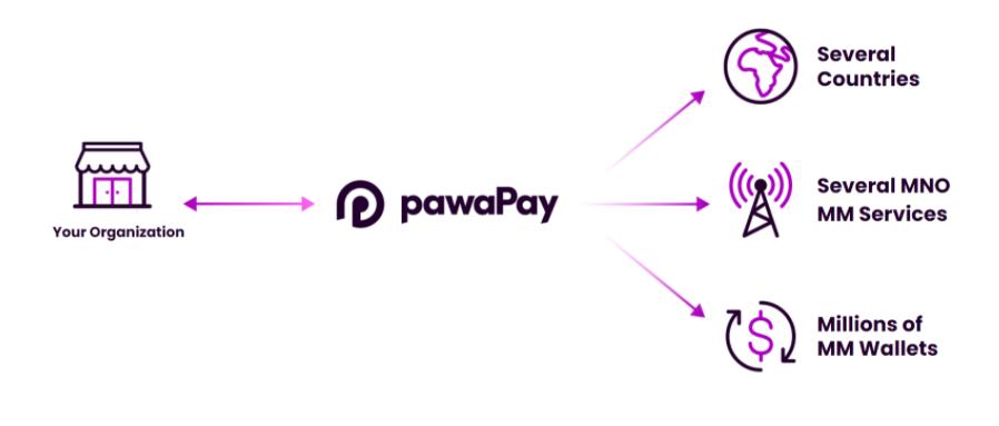 PawaPay Online Casinos 2